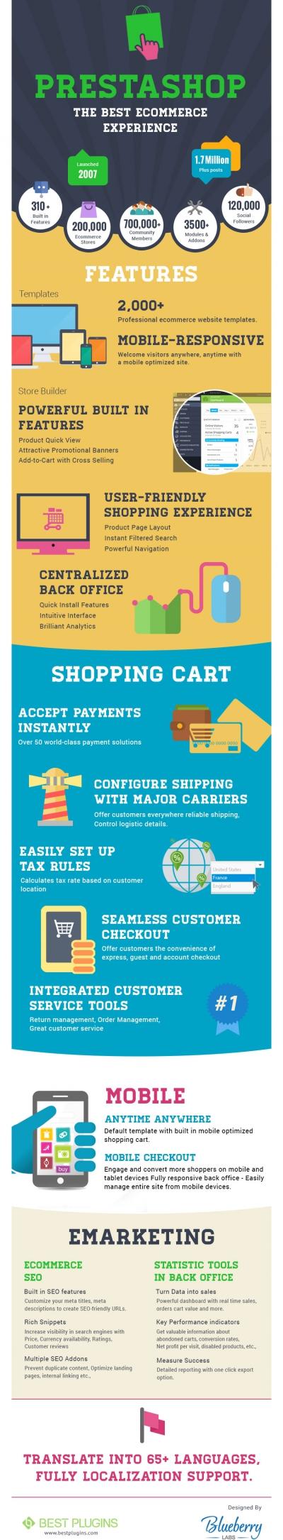 prestashop-cms-infographic